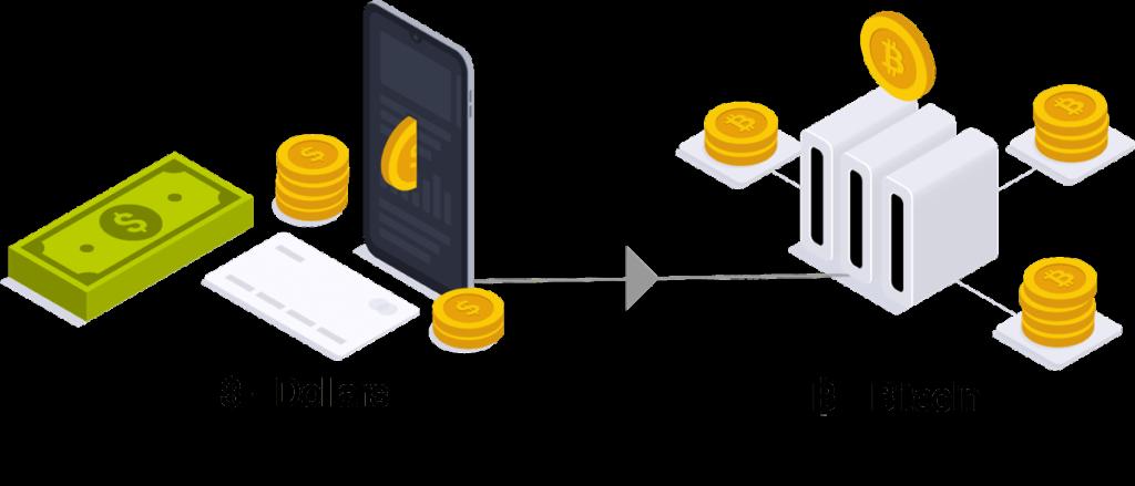 How to Buy Bitcoin Canada